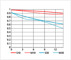 Нажмите на изображение для увеличения.  Название:AF-S DX NIKKOR 18-55mm f3,5-5,6G VR 55 mm.png Просмотров:7518 Размер:30.7 Кб ID:24510