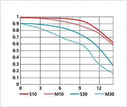 Нажмите на изображение для увеличения.  Название:AF-S DX NIKKOR 18-55mm f3,5-5,6G VR  18 mm.png Просмотров:7509 Размер:33.7 Кб ID:24511