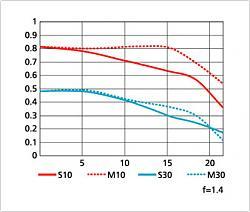 Нажмите на изображение для увеличения.  Название:AF-S NIKKOR 50mm f1.4 G.jpg Просмотров:358 Размер:44.2 Кб ID:24415