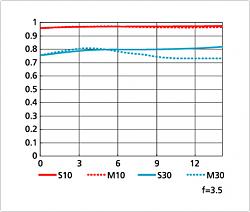 Нажмите на изображение для увеличения.  Название:AF-S DX Micro NIKKOR 85mm 3,5G ED VR.png Просмотров:246 Размер:24.7 Кб ID:23931
