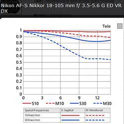Нажмите на изображение для увеличения.  Название:Nikon AF-S Nikkor 18-105 mm f3,5-5,6 G ED VR DX    105 mm.jpg Просмотров:326 Размер:146.4 Кб ID:24501