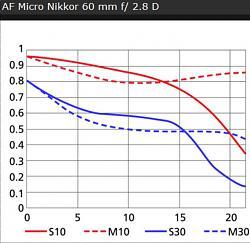 Нажмите на изображение для увеличения.  Название:Nikon AF Micro Nikkor 60 mm f2,8 D.jpg Просмотров:235 Размер:140.4 Кб ID:24504