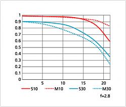Нажмите на изображение для увеличения.  Название:AF-S NIKKOR 70-200mm f2,8G ED VR II  70 mm.png Просмотров:354 Размер:30.2 Кб ID:24508