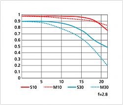 Нажмите на изображение для увеличения.  Название:AF-S NIKKOR 70-200mm f2,8G ED VR II  200 mm.png Просмотров:224 Размер:30.1 Кб ID:24509