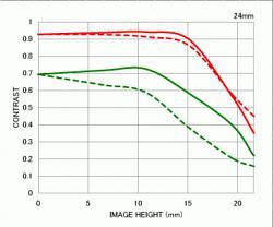 Нажмите на изображение для увеличения.  Название:SIGMA 24-70 mm f2.8 EX DG Macro mtf 24.jpg Просмотров:165 Размер:59.6 Кб ID:33759