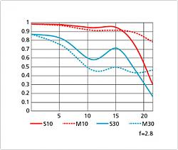 Нажмите на изображение для увеличения.  Название:NIKON 24-70 mm AF-S NIKKOR f2.8G ED mtf 24 mm.png Просмотров:161 Размер:40.4 Кб ID:33761