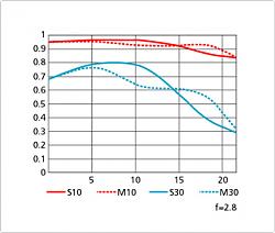 Нажмите на изображение для увеличения.  Название:NIKON 24-70 mm AF-S NIKKOR f2.8G ED mtf 70 mm.png Просмотров:177 Размер:36.4 Кб ID:33762