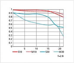 Нажмите на изображение для увеличения.  Название:NIKON 14-24 mm AF-S NIKKOR f2.8G ED 14 mm.png Просмотров:167 Размер:35.8 Кб ID:33764