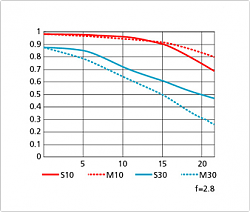 Нажмите на изображение для увеличения.  Название:NIKON 14-24 mm AF-S NIKKOR f2.8G ED 24 mm.png Просмотров:165 Размер:37.2 Кб ID:33765