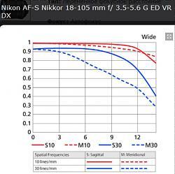Нажмите на изображение для увеличения.  Название:Nikon AF-S Nikkor 18-105 mm f3,5-5,6 G ED VR DX  18 mm.jpg Просмотров:529 Размер:150.3 Кб ID:24500