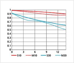 Нажмите на изображение для увеличения.  Название:AF-S DX NIKKOR 18-55mm f3,5-5,6G VR 55 mm.png Просмотров:7499 Размер:30.7 Кб ID:24510